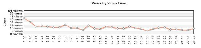 Capture views by video time